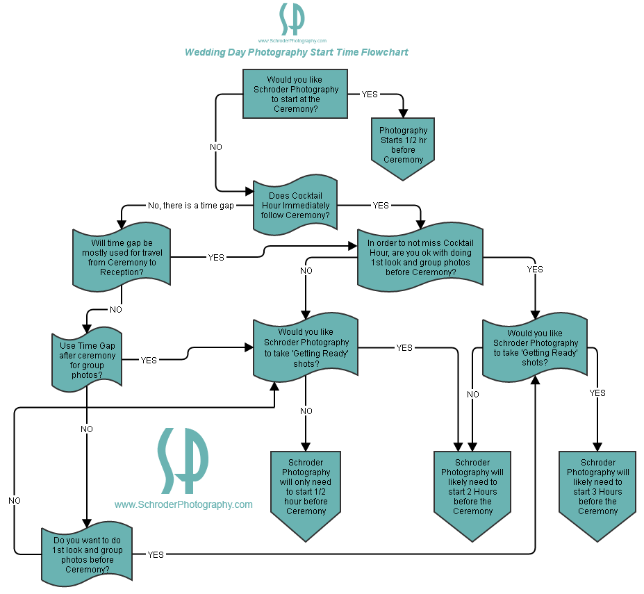 How early should photography start Flowchart by Louis Schroder